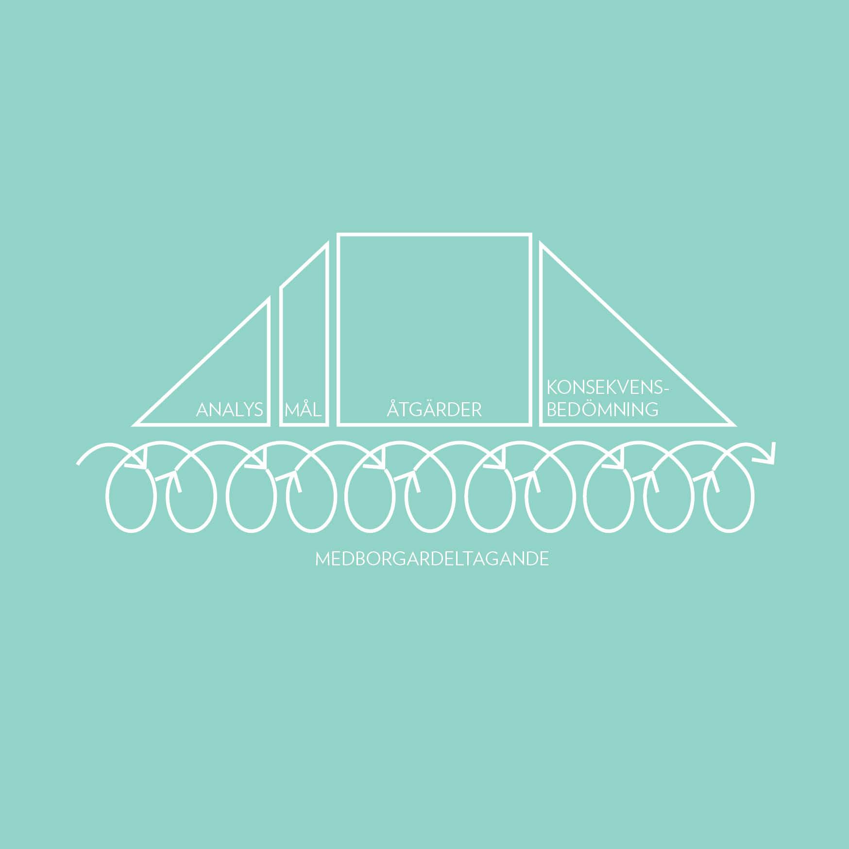 konceptbild_12-insikter-för-en-socialt-hållbar-planering_160620-web_ljusgrönbakgrund